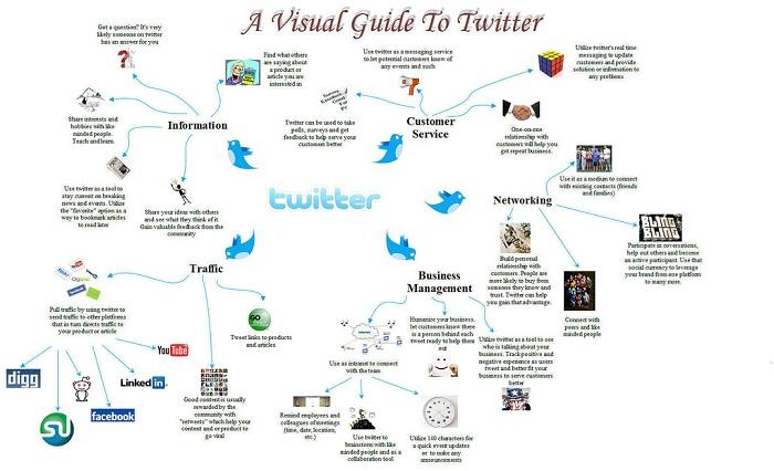 Jadi, Twitter bisa dipakai untuk apa saja?